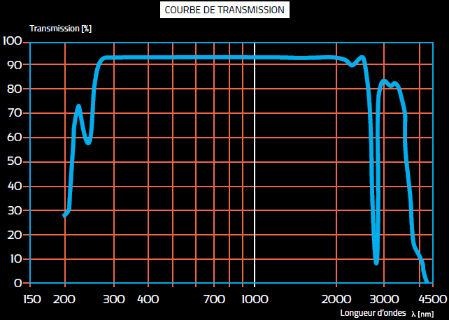 COURBE TRANSMISSION