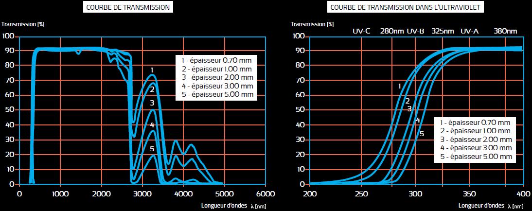 courbes de transmissions du verre borosilicate