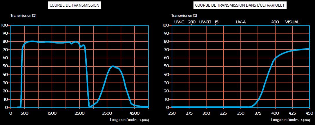 propriétés optiques vitroceramique